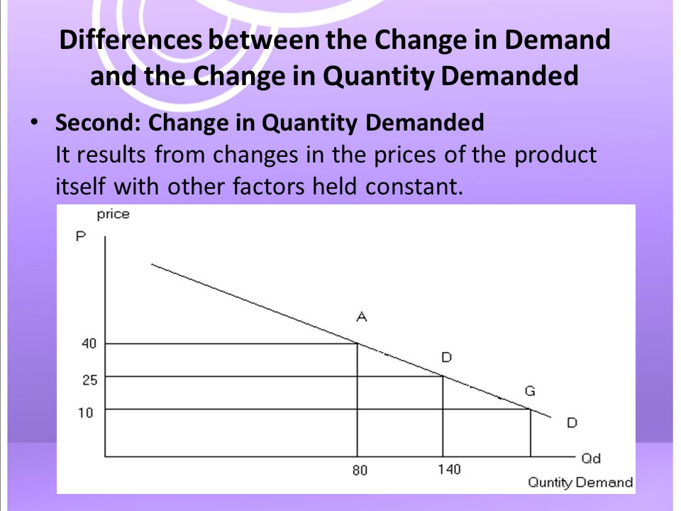 Differences between the Change in Demand and the Change in Quantity Demanded Second: Change in Quantity Demanded It results from changes in the prices of the product itself with other factors held constant.