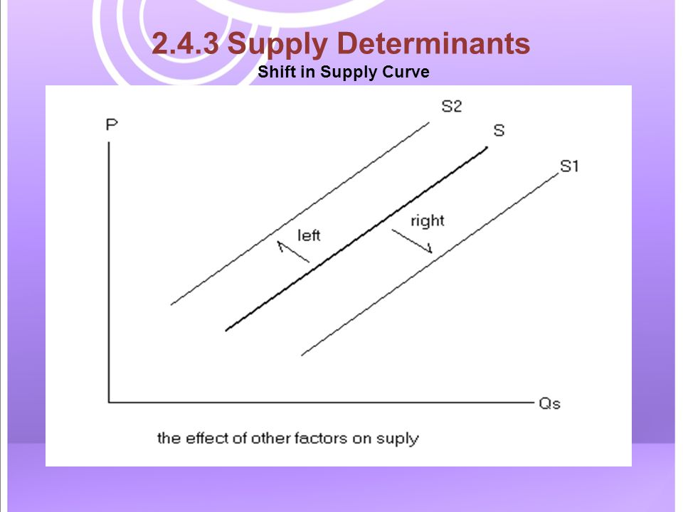 2.4.3 Supply Determinants Shift in Supply Curve