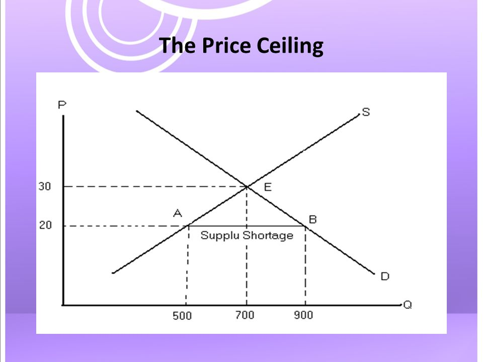 The Price Ceiling