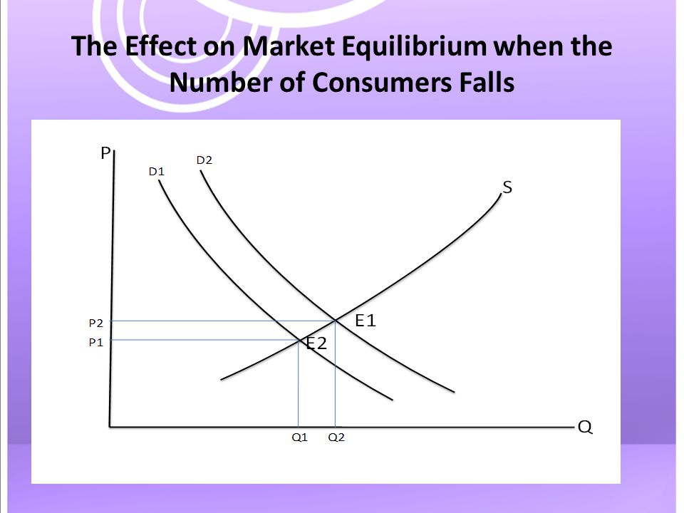 The Effect on Market Equilibrium when the Number of Consumers Falls
