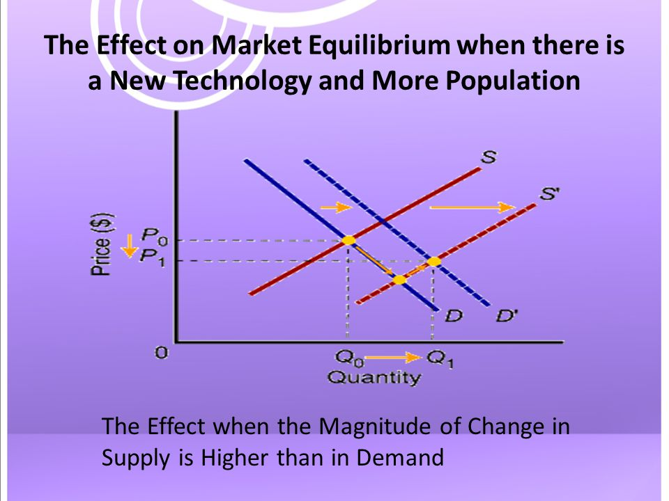 The Effect on Market Equilibrium when there is a New Technology and More Population The Effect when the Magnitude of Change in Supply is Higher than in Demand