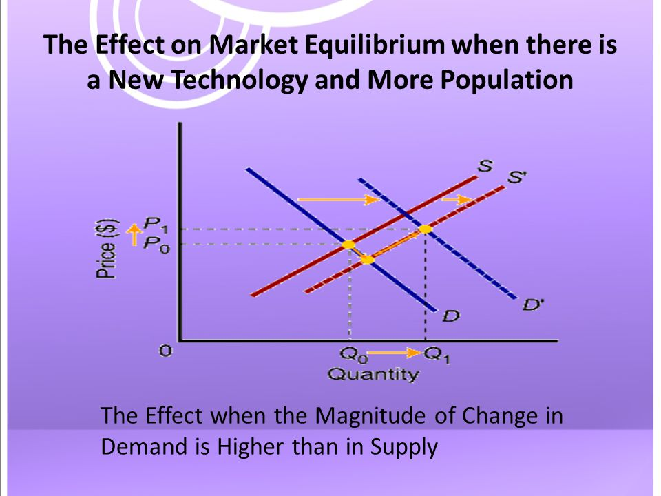 The Effect on Market Equilibrium when there is a New Technology and More Population The Effect when the Magnitude of Change in Demand is Higher than in Supply