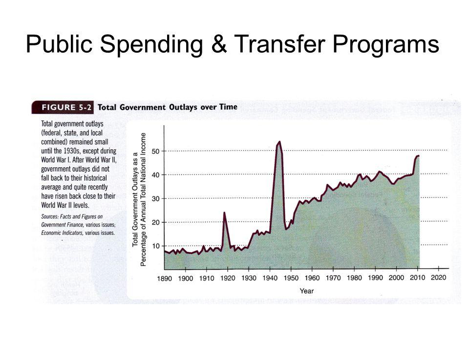 Public Spending & Transfer Programs