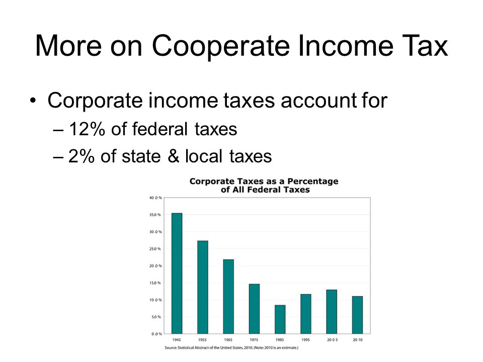 More on Cooperate Income Tax Corporate income taxes account for –12% of federal taxes –2% of state & local taxes