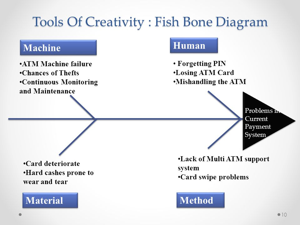 Tools Of Creativity : Fish Bone Diagram Human Machine Method Material Forgetting PIN Losing ATM Card Mishandling the ATM ATM Machine failure Chances of Thefts Continuous Monitoring and Maintenance Lack of Multi ATM support system Card swipe problems Problems in Current Payment System 10 Card deteriorate Hard cashes prone to wear and tear