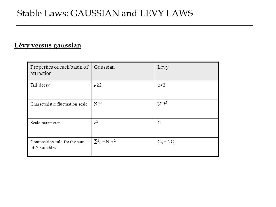 Stable Laws: GAUSSIAN and LEVY LAWS Lévy versus gaussian Properties of each basin of attraction GaussianLévy Tail decay 2 <2 Characteristic fluctuatio