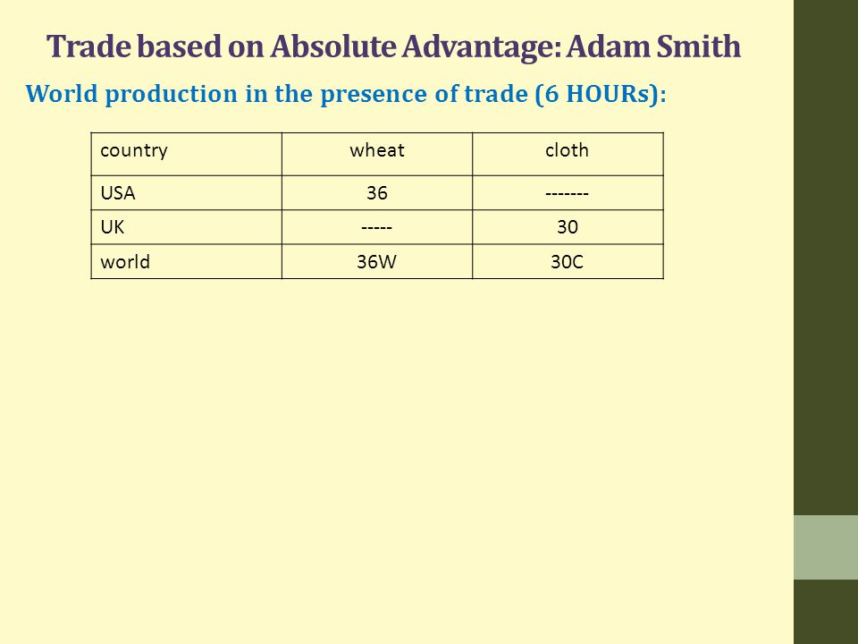 Trade based on Absolute Advantage: Adam Smith World production in the presence of trade (6 HOURs): countrywheatcloth USA36------- UK-----30 world36W30C