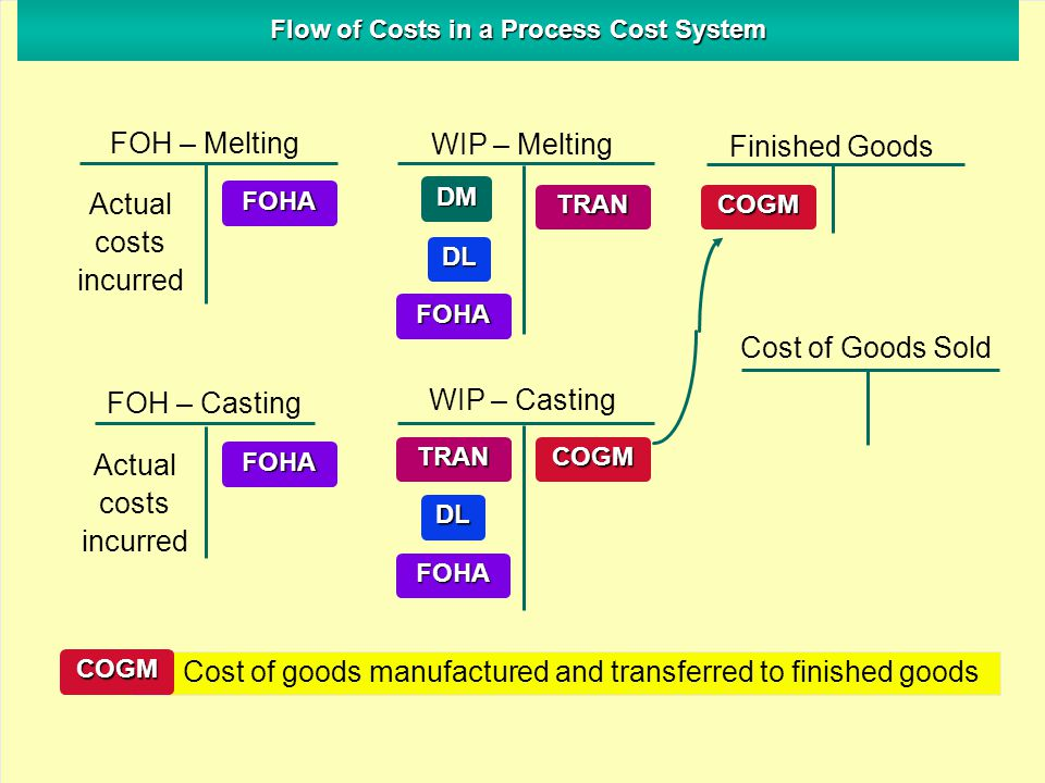 Flow of Costs in a Process Cost System FOH – Melting WIP – Melting Finished Goods FOH – Casting WIP – Casting Cost of Goods Sold DM DL FOHA COGM Actual costs incurred Actual costs incurred FOHA FOHA TRANCOGM FOHA DL TRAN Cost of goods manufactured and transferred to finished goodsCOGM
