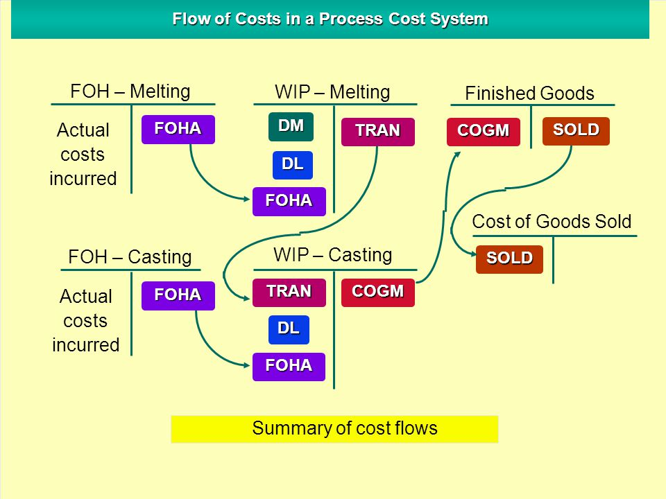 Flow of Costs in a Process Cost System FOH – Melting WIP – Melting Finished Goods FOH – Casting WIP – Casting Cost of Goods Sold SOLD DM DL FOHA COGM SOLD Actual costs incurred Actual costs incurred FOHA Summary of cost flows FOHA TRANCOGM FOHA DL TRAN