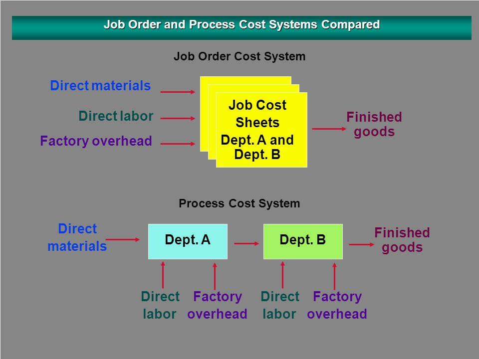 Job Order Cost System Job Order and Process Cost Systems Compared Job Cost Sheets Dept. A and Dept. B Process Cost System Direct materials Direct labo