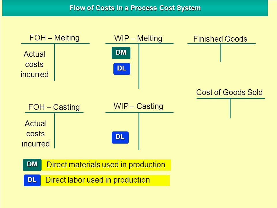 Flow of Costs in a Process Cost System FOH – Melting WIP – Melting Finished Goods FOH – Casting WIP – Casting Cost of Goods Sold DM DL Actual costs in
