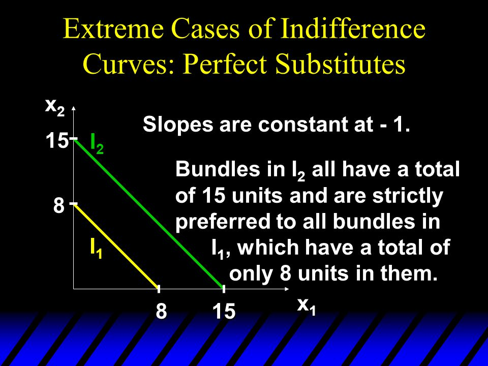 Extreme Cases of Indifference Curves: Perfect Substitutes x2x2x2x2 x1x1x1x1 8 8 15 15 Slopes are constant at - 1. I2I2 I1I1 Bundles in I 2 all have a