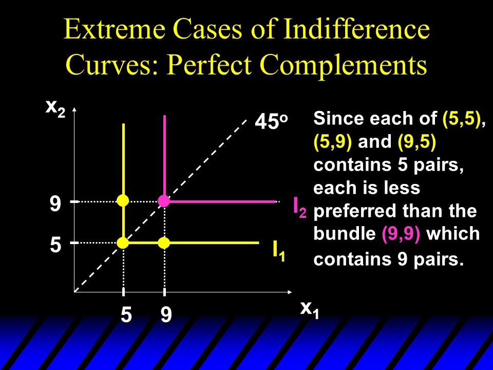 Extreme Cases of Indifference Curves: Perfect Complements x2x2x2x2 x1x1x1x1 I2I2 I1I1 45 o 5 9 59 Since each of (5,5), (5,9) and (9,5) contains 5 pairs, each is less preferred than the bundle (9,9) which contains 9 pairs.