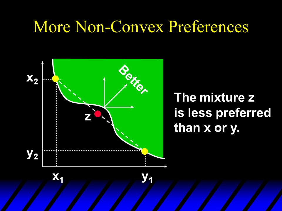 More Non-Convex Preferences x2x2x2x2 y2y2y2y2 x1x1x1x1 y1y1y1y1 z Better The mixture z is less preferred than x or y.