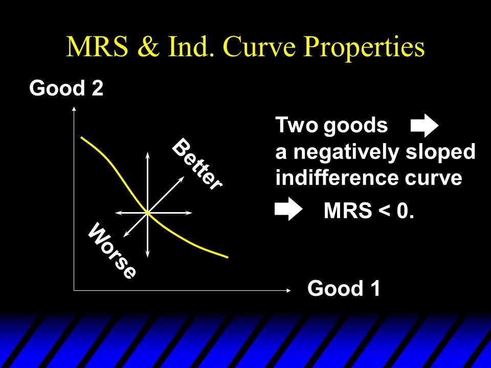 MRS & Ind.