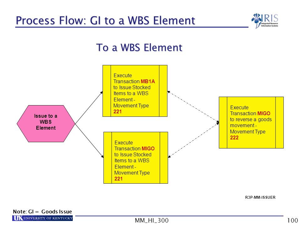 MM_HI_300100 Process Flow: GI to a WBS Element Execute Transaction MIGO to reverse a goods movement - Movement Type 222 Execute Transaction MB1A to Issue Stocked Items to a WBS Element - Movement Type 221 Issue to a WBS Element Execute Transaction MIGO to Issue Stocked Items to a WBS Element - Movement Type 221 R3P-MM-ISSUER To a WBS Element Note: GI = Goods Issue