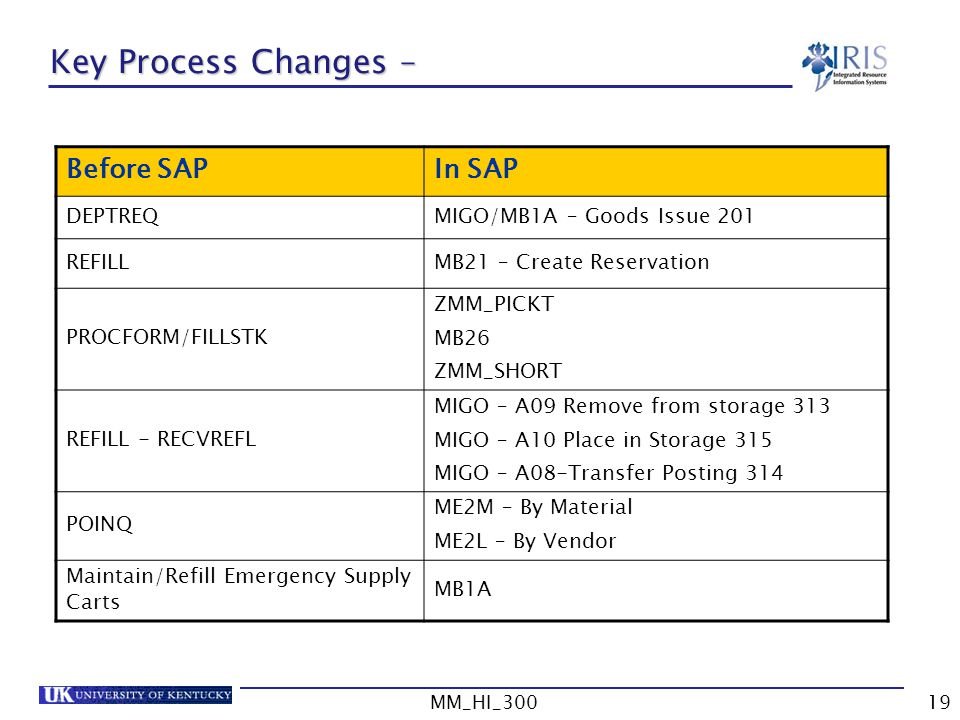 MM_HI_30019 Key Process Changes – Before SAPIn SAP DEPTREQMIGO/MB1A – Goods Issue 201 REFILLMB21 – Create Reservation PROCFORM/FILLSTK ZMM_PICKT MB26 ZMM_SHORT REFILL - RECVREFL MIGO – A09 Remove from storage 313 MIGO – A10 Place in Storage 315 MIGO – A08-Transfer Posting 314 POINQ ME2M – By Material ME2L – By Vendor Maintain/Refill Emergency Supply Carts MB1A