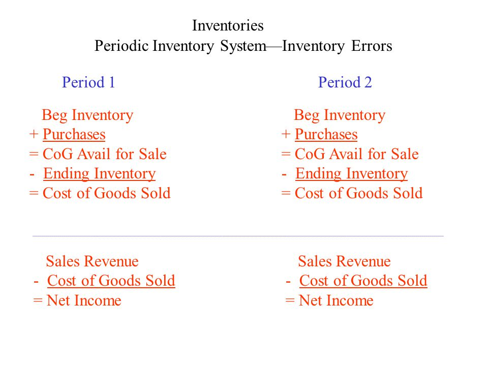 Inventories Periodic Inventory SystemInventory Errors Period 1Period 2 Beg Inventory + Purchases = CoG Avail for Sale - Ending Inventory = Cost of Goods Sold Sales Revenue - Cost of Goods Sold = Net Income Beg Inventory + Purchases = CoG Avail for Sale - Ending Inventory = Cost of Goods Sold Sales Revenue - Cost of Goods Sold = Net Income