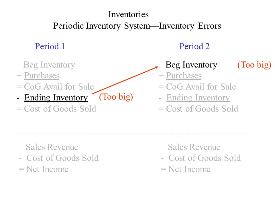 Inventories Periodic Inventory SystemInventory Errors Period 1Period 2 Beg Inventory + Purchases = CoG Avail for Sale - Ending Inventory = Cost of Goo