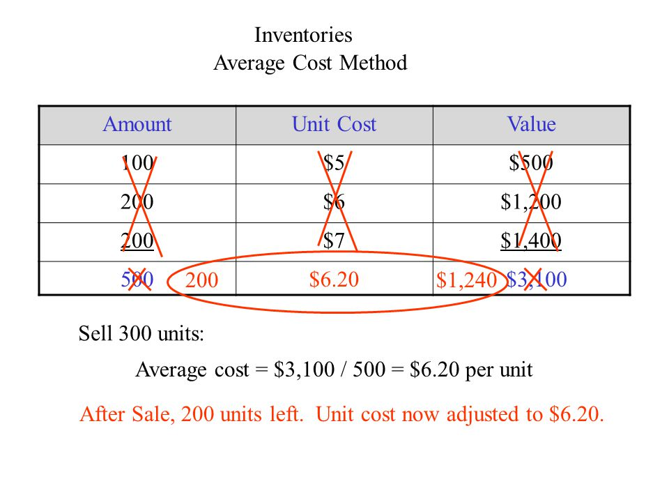 Inventories Average Cost Method AmountUnit CostValue 100$5$500 200$6$1,200 200$7$1,400 500$6.20 $3,100 Sell 300 units: Average cost = $3,100 / 500 = $6.20 per unit After Sale, 200 units left.