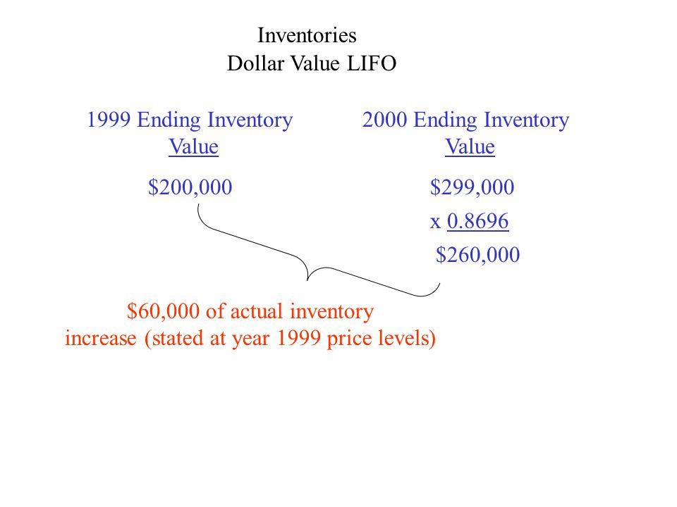 Inventories Dollar Value LIFO 1999 Ending Inventory Value 2000 Ending Inventory Value $200,000$299,000 $260,000 x 0.8696 $60,000 of actual inventory i