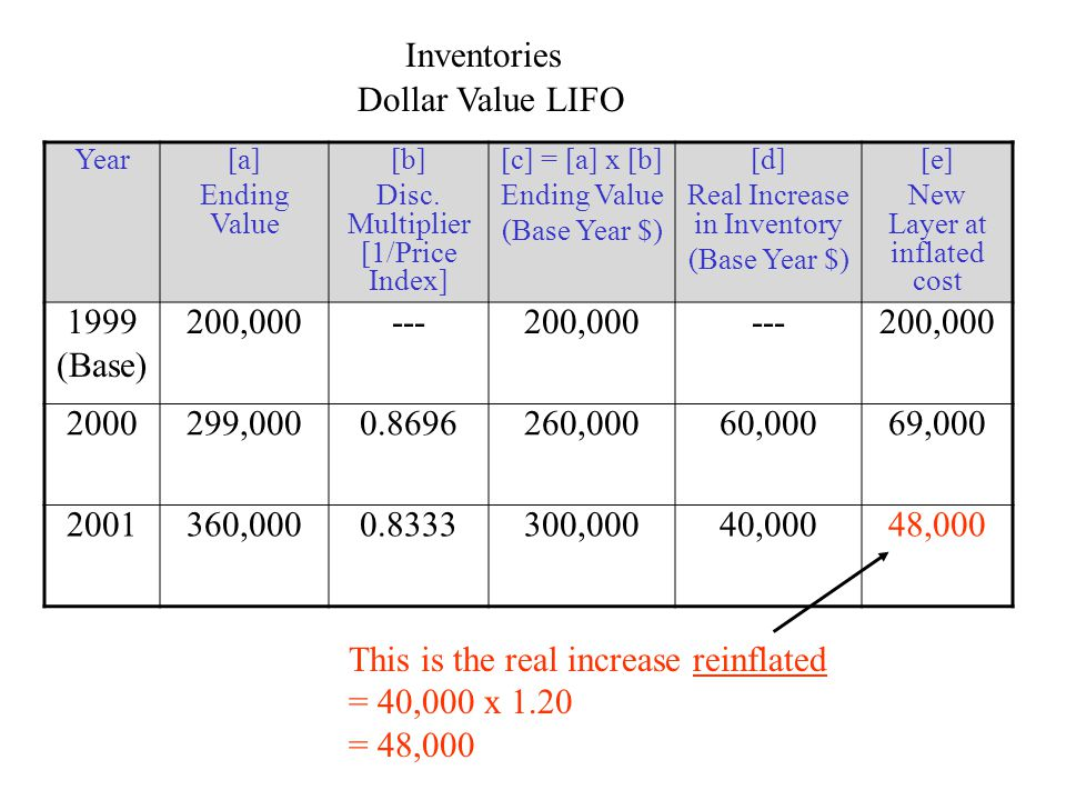 Inventories Dollar Value LIFO Year[a] Ending Value [b] Disc. Multiplier [1/Price Index] [c] = [a] x [b] Ending Value (Base Year $) [d] Real Increase i