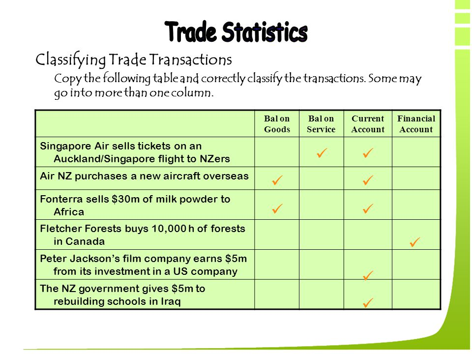 Classifying Trade Transactions Copy the following table and correctly classify the transactions. Some may go into more than one column. Bal on Goods B