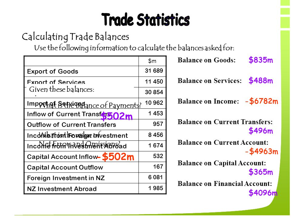 Calculating Trade Balances Use the following information to calculate the balances asked for: $m Export of Goods 31 689 Export of Services 11 450 Impo