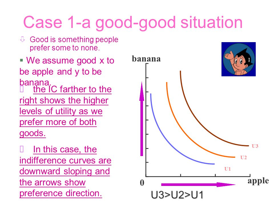 Introduction- (contd) Indifference curves can be used to illustrate a number of economic concepts like perfect substitutes, perfect complements and ba