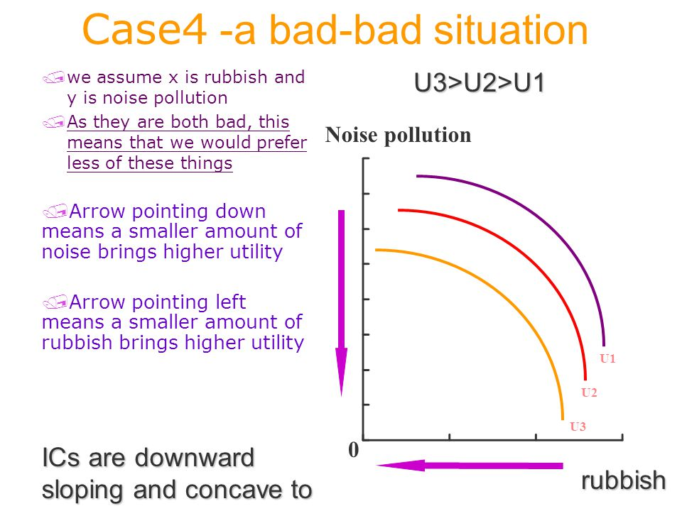 Case4 -a bad-bad situation /we assume x is rubbish and y is noise pollution /As they are both bad, this means that we would prefer less of these things Noise pollution U3 U2 U1 0 rubbish ICs are downward sloping and concave to origin / /Arrow pointing down means a smaller amount of noise brings higher utility / /Arrow pointing left means a smaller amount of rubbish brings higher utility U3>U2>U1