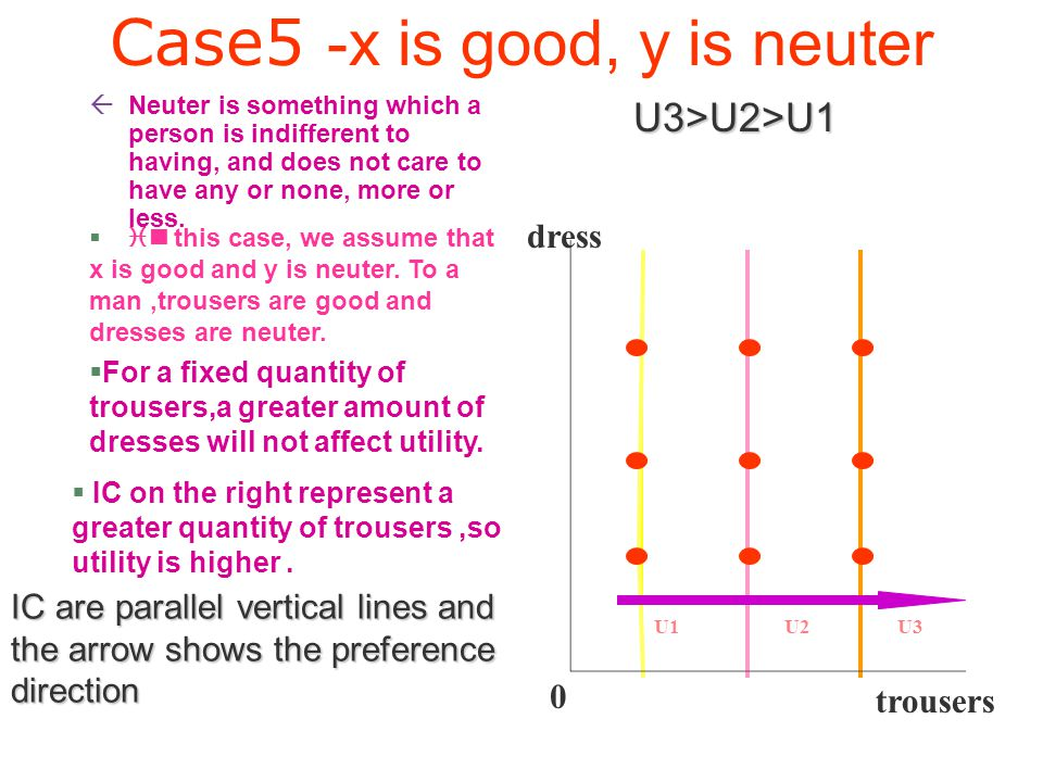 Case4 -a bad-bad situation /we assume x is rubbish and y is noise pollution /As they are both bad, this means that we would prefer less of these thing