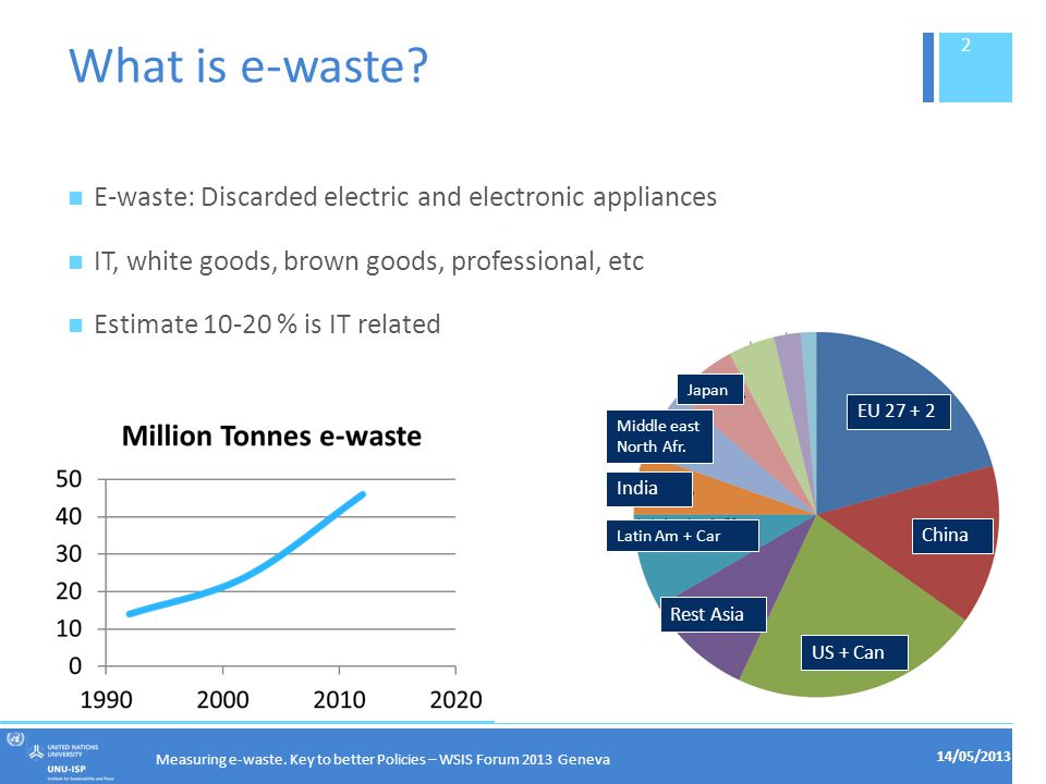 Measuring e-waste.Key to better Policies – WSIS Forum 2013 Geneva Threat or opportunity.