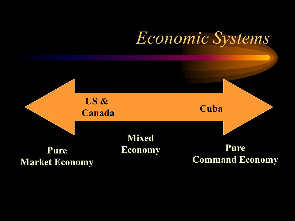 Economic Systems Pure Market Economy Pure Command Economy Mixed Economy US & Canada Cuba