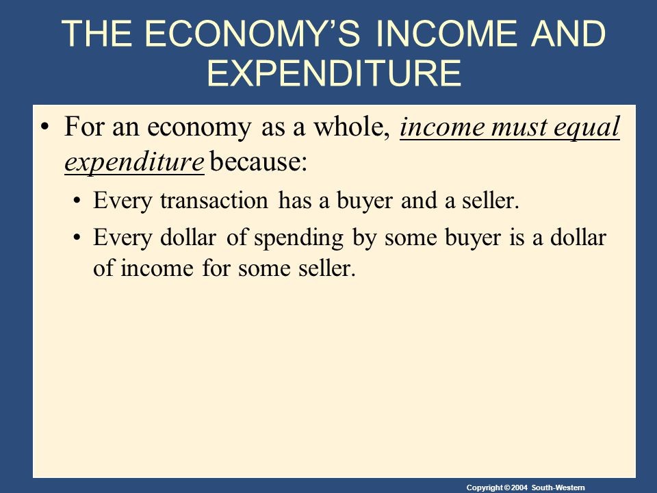 Copyright © 2004 South-Western THE ECONOMYS INCOME AND EXPENDITURE For an economy as a whole, income must equal expenditure because: Every transaction