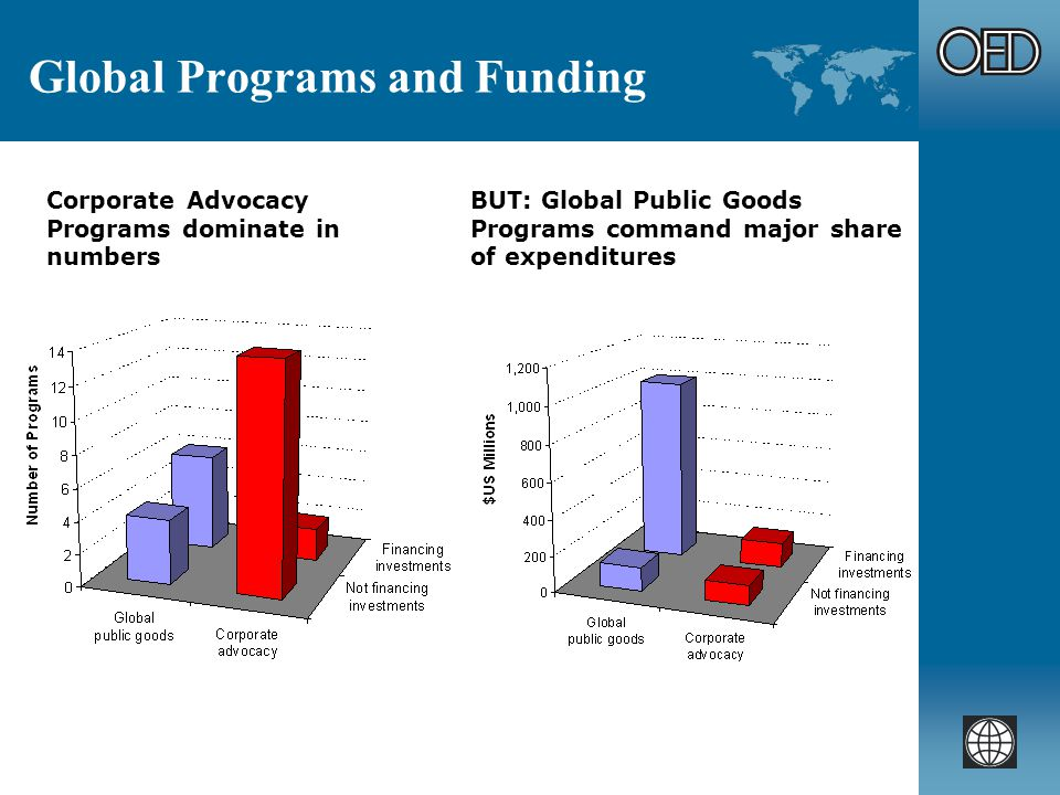 Global Programs and Funding Corporate Advocacy Programs dominate in numbers BUT: Global Public Goods Programs command major share of expenditures