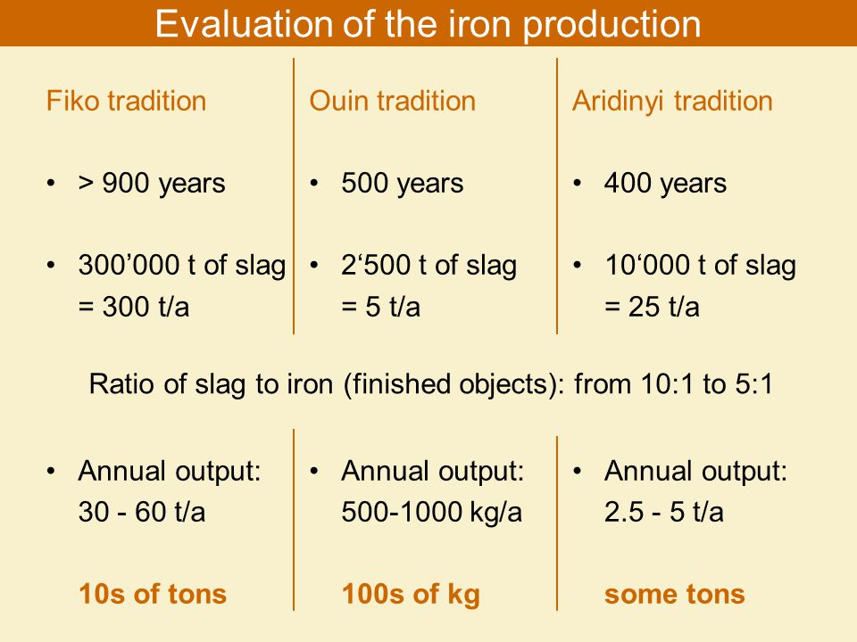 Fiko tradition > 900 years 300000 t of slag = 300 t/a Annual output: 30 - 60 t/a 10s of tons Evaluation of the iron production Ouin tradition 500 years 2500 t of slag = 5 t/a Annual output: 500-1000 kg/a 100s of kg Aridinyi tradition 400 years 10000 t of slag = 25 t/a Annual output: 2.5 - 5 t/a some tons Ratio of slag to iron (finished objects): from 10:1 to 5:1