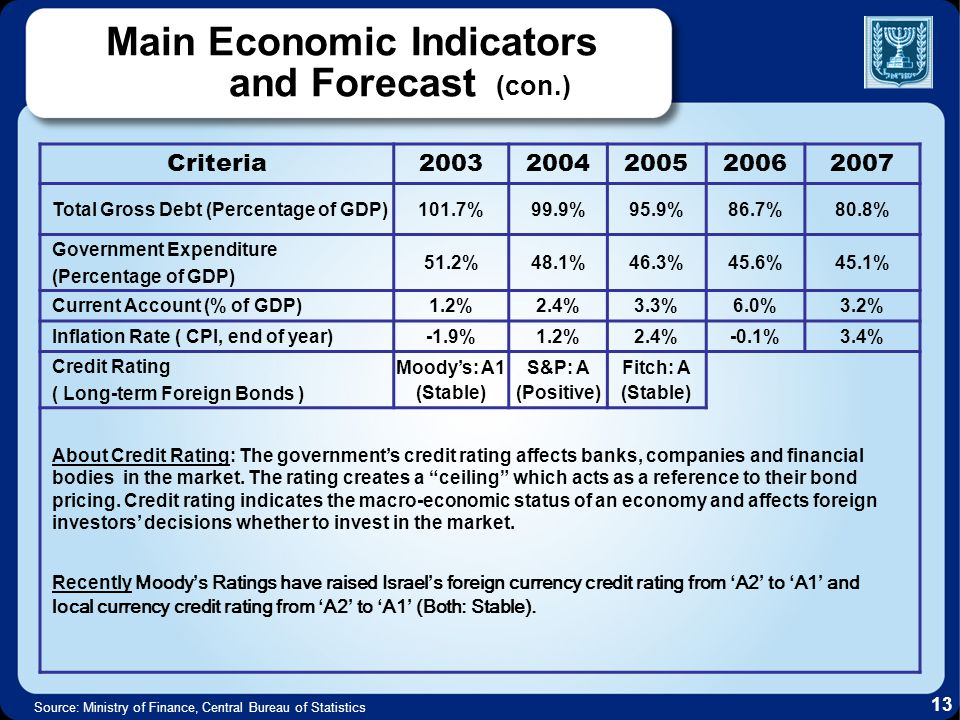 20072006200520042003Criteria 80.8%86.7%95.9%99.9%101.7%Total Gross Debt (Percentage of GDP) 45.1%45.6%46.3%48.1%51.2% Government Expenditure (Percentage of GDP) 3.2%6.0%3.3%2.4%1.2%Current Account (% of GDP) 3.4%-0.1%2.4%1.2%-1.9%Inflation Rate ( CPI, end of year) Fitch: A (Stable) S&P: A (Positive) Moodys: A1 (Stable) Credit Rating ( Long-term Foreign Bonds ) About Credit Rating: The governments credit rating affects banks, companies and financial bodies in the market.
