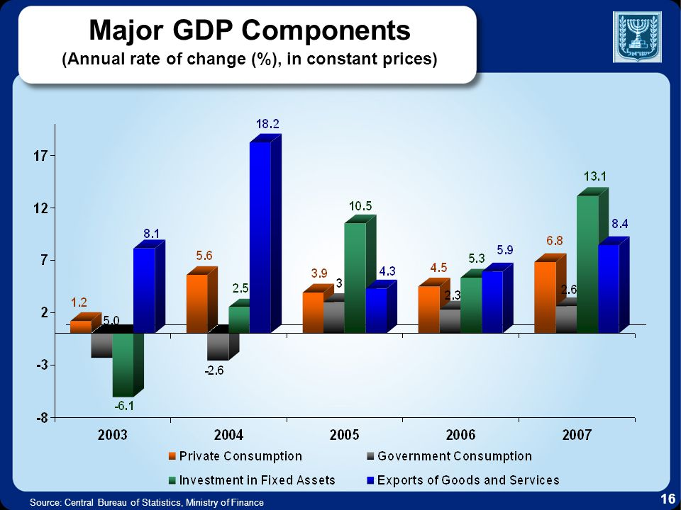 Major GDP Components (Annual rate of change (%), in constant prices) Source: Central Bureau of Statistics, Ministry of Finance 16