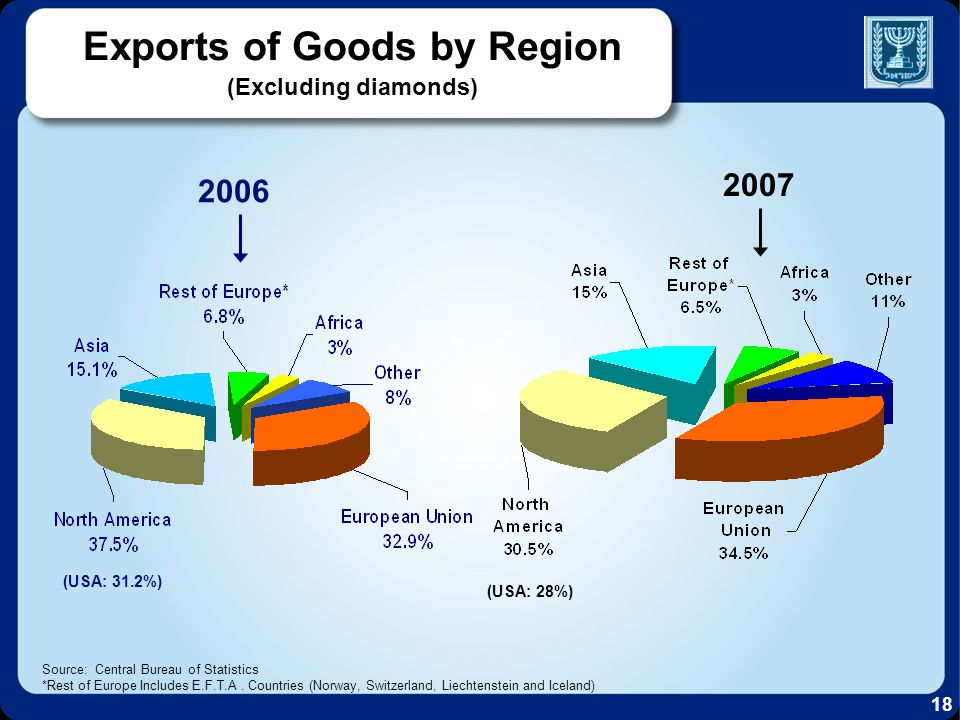 Exports of Goods by Region (Excluding diamonds) Source: Central Bureau of Statistics *Rest of Europe Includes E.F.T.A.