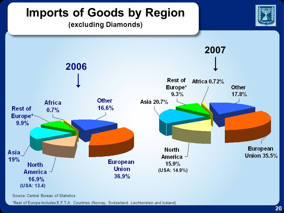 Imports of Goods by Region (excluding Diamonds) Source: Central Bureau of Statistics *Rest of Europe Includes E.F.T.A.