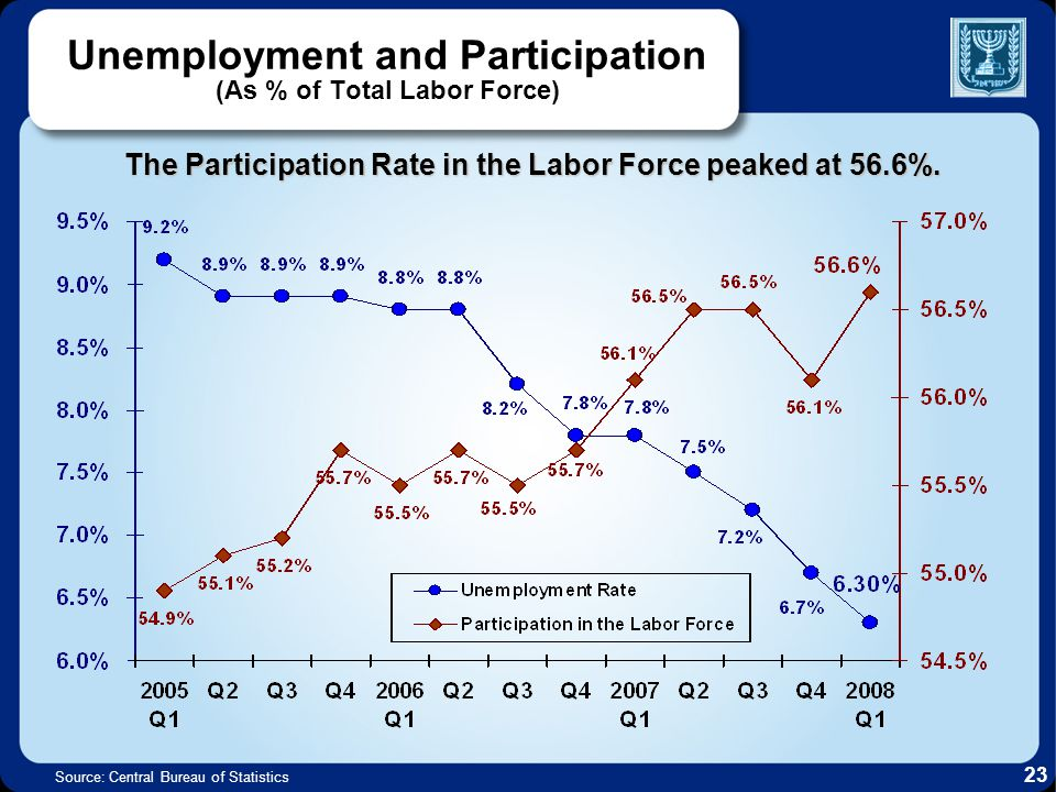 Unemployment and Participation (As % of Total Labor Force) Source: Central Bureau of Statistics The Participation Rate in the Labor Force peaked at 56.6%.