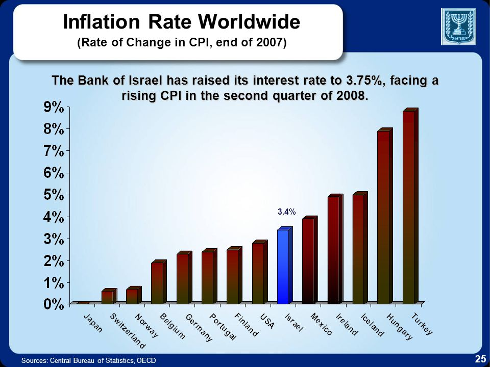 Inflation Rate Worldwide (Rate of Change in CPI, end of 2007) The Bank of Israel has raised its interest rate to 3.75%, facing a rising CPI in the second quarter of 2008.