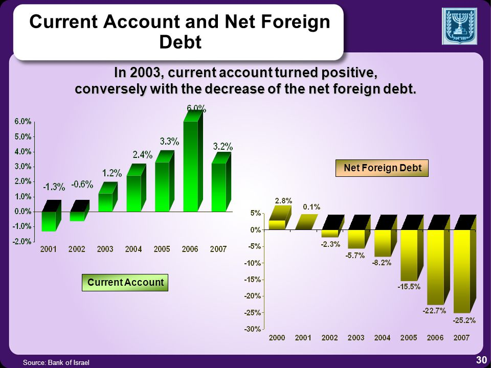 Current Account and Net Foreign Debt Source: Bank of Israel In 2003, current account turned positive, conversely with the decrease of the net foreign debt.