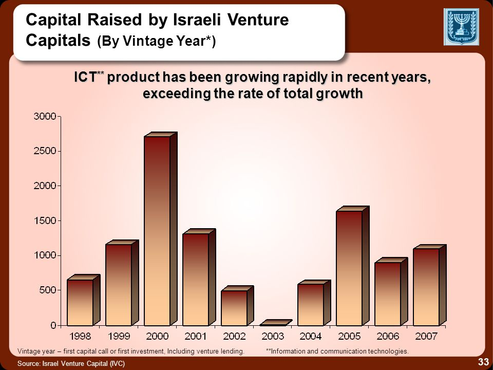 Capital Raised by Israeli Venture Capitals (By Vintage Year*) ICT ** product has been growing rapidly in recent years, exceeding the rate of total gro