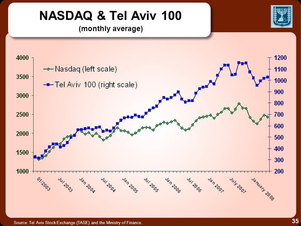 NASDAQ & Tel Aviv 100 (monthly average) Source: Tel Aviv Stock Exchange (TASE) and the Ministry of Finance.