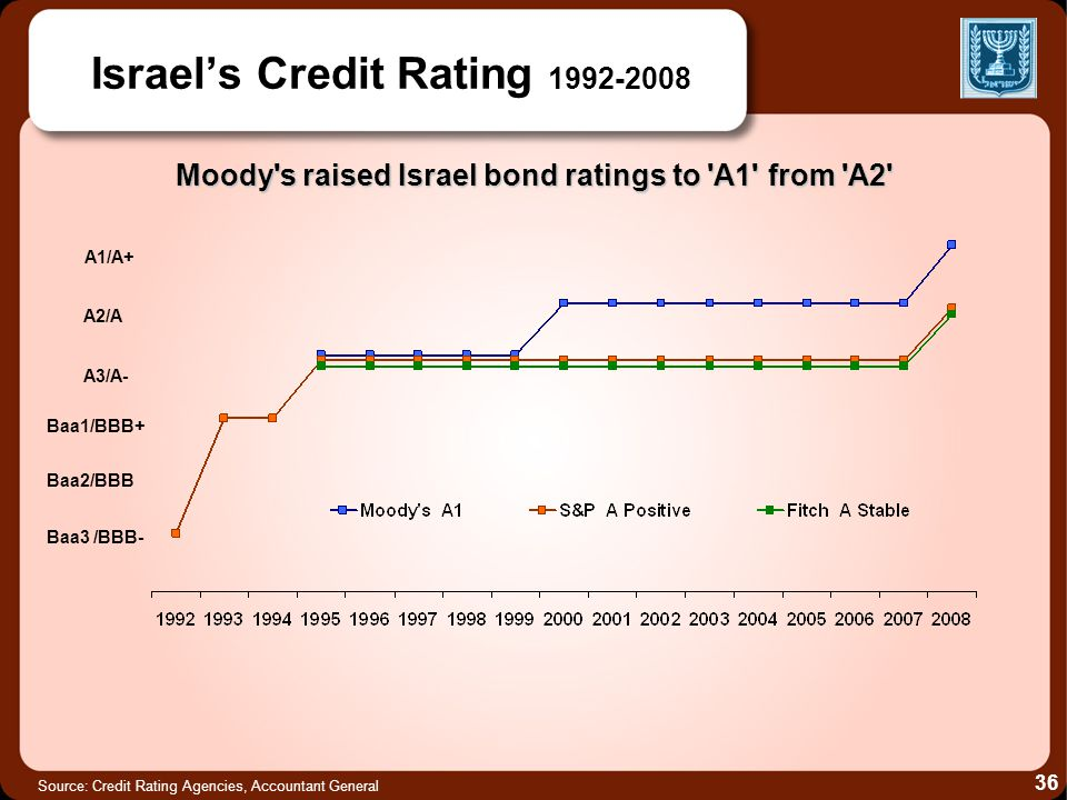 Source: Credit Rating Agencies, Accountant General Israels Credit Rating 1992-2008 A1/A+ A2/A A3/A- Baa1/BBB+ Baa2/BBB Baa3 /BBB- Moody's raised Israe