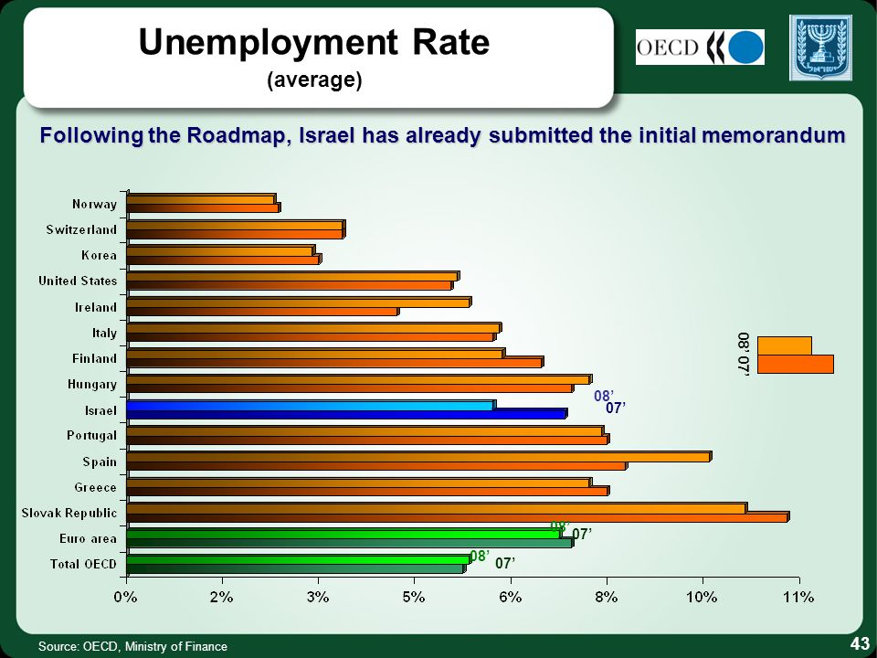 Unemployment Rate (average) Source: OECD, Ministry of Finance Following the Roadmap, Israel has already submitted the initial memorandum 08 07 43 08 07 08 07 08 07
