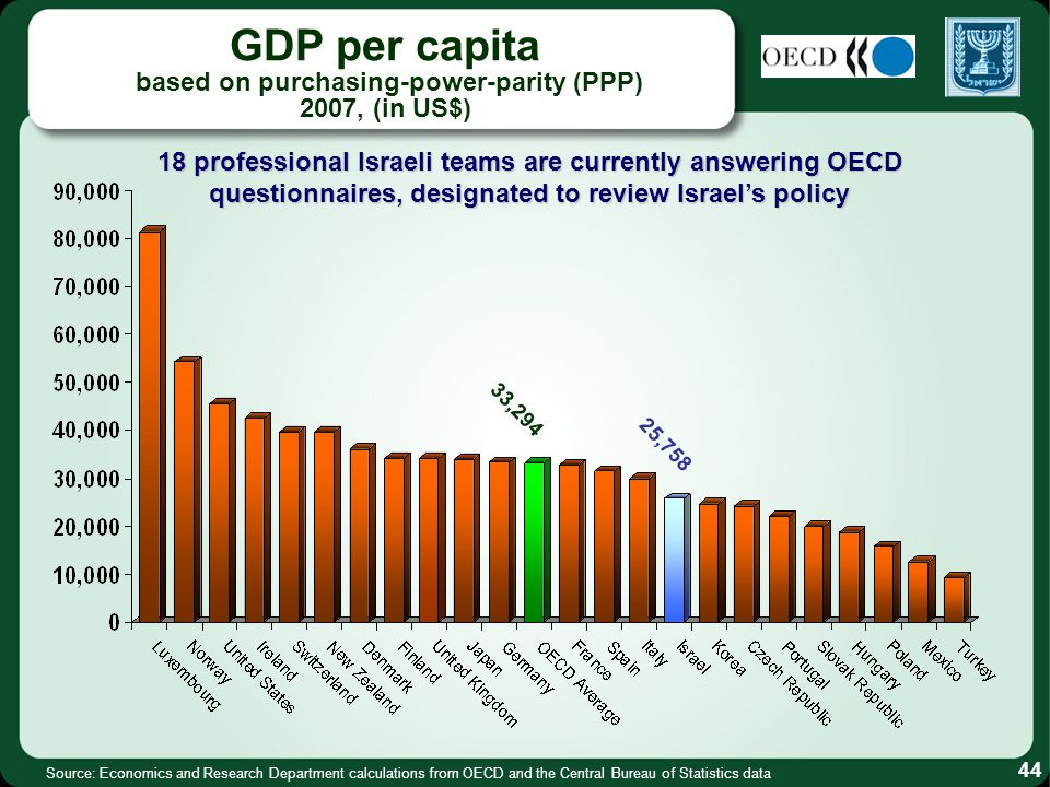 GDP per capita based on purchasing-power-parity (PPP) 2007, (in US$) 33,294 25,758 Source: Economics and Research Department calculations from OECD and the Central Bureau of Statistics data 44 18 professional Israeli teams are currently answering OECD questionnaires, designated to review Israels policy