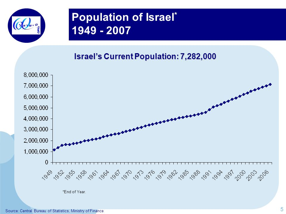 Population of Israel * 1949 - 2007 Israels Current Population: 7,282,000 5 *End of Year. Source: Central Bureau of Statistics, Ministry of Finance