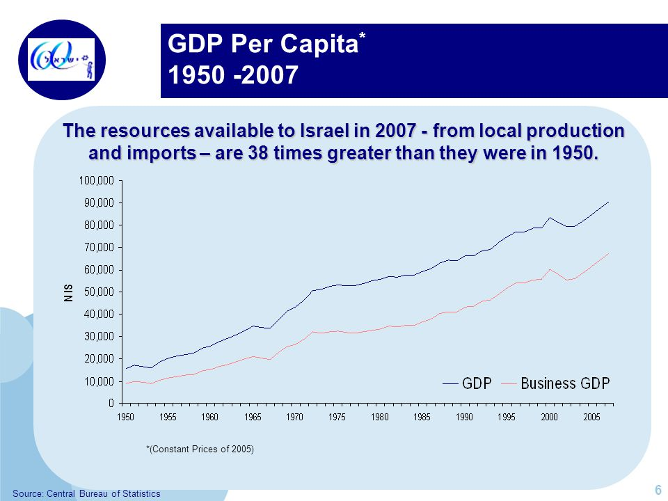 GDP Per Capita * 1950 -2007 The resources available to Israel in 2007 - from local production and imports – are 38 times greater than they were in 1950.